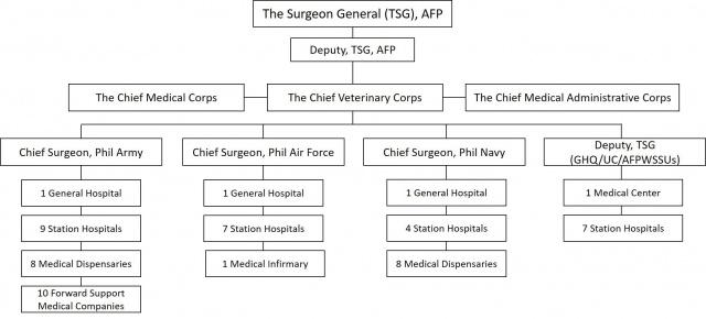 Almanac: Philippines, The Republic of • Military Medicine Worldwide