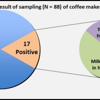 Bacillus cereus contamination in coffee makers at several Bundeswehr dining and recreational facilities