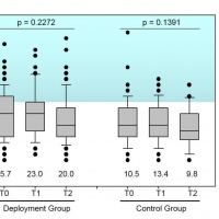 Impact of deployment in Afghanistan on sleep quality and daytime sleepiness in German soldiers