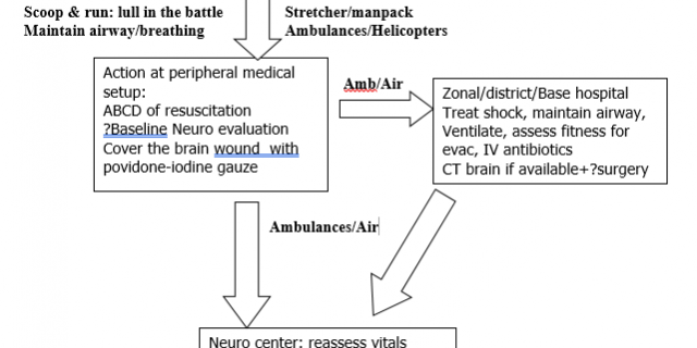 Prehospital Algorithm in Gunshot Injuries of the Brain