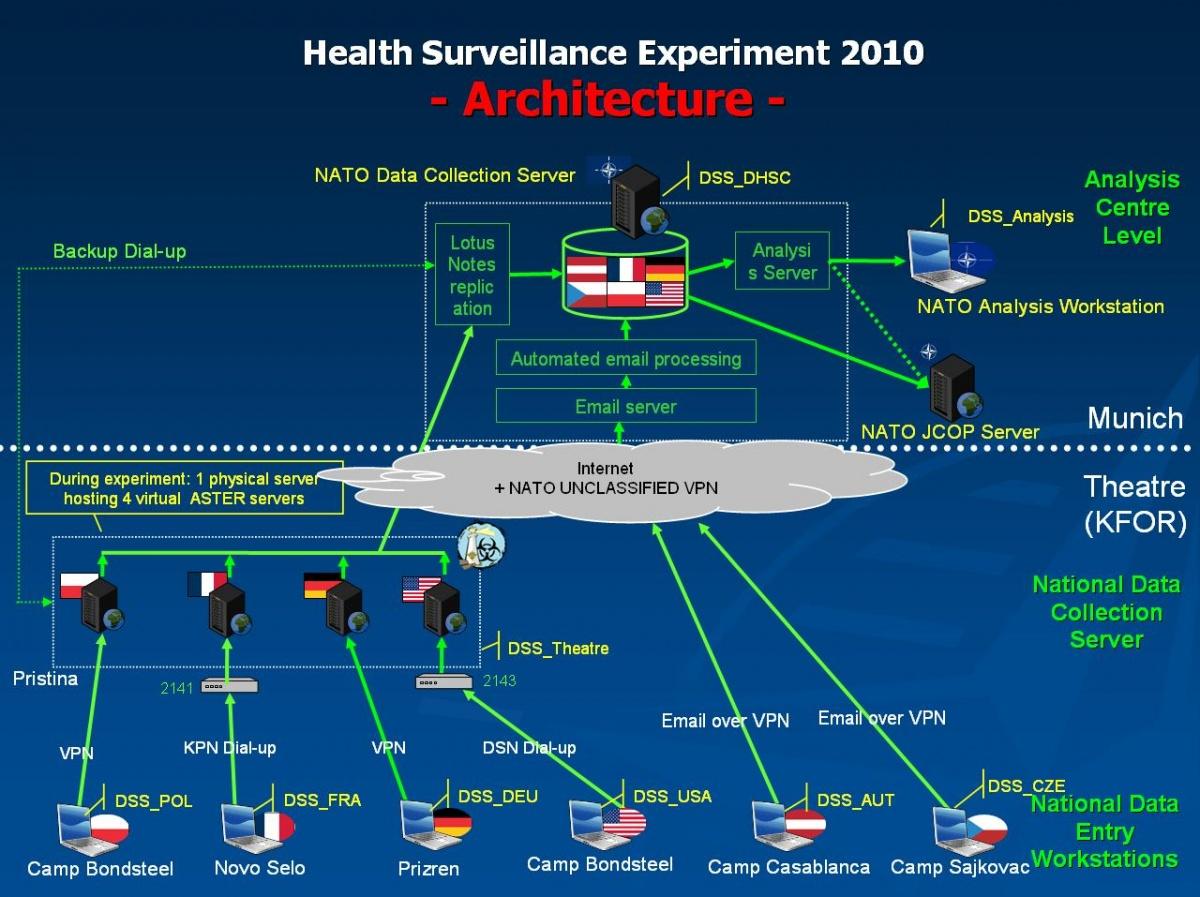 Development of a multinational Deployment Health Surveillance