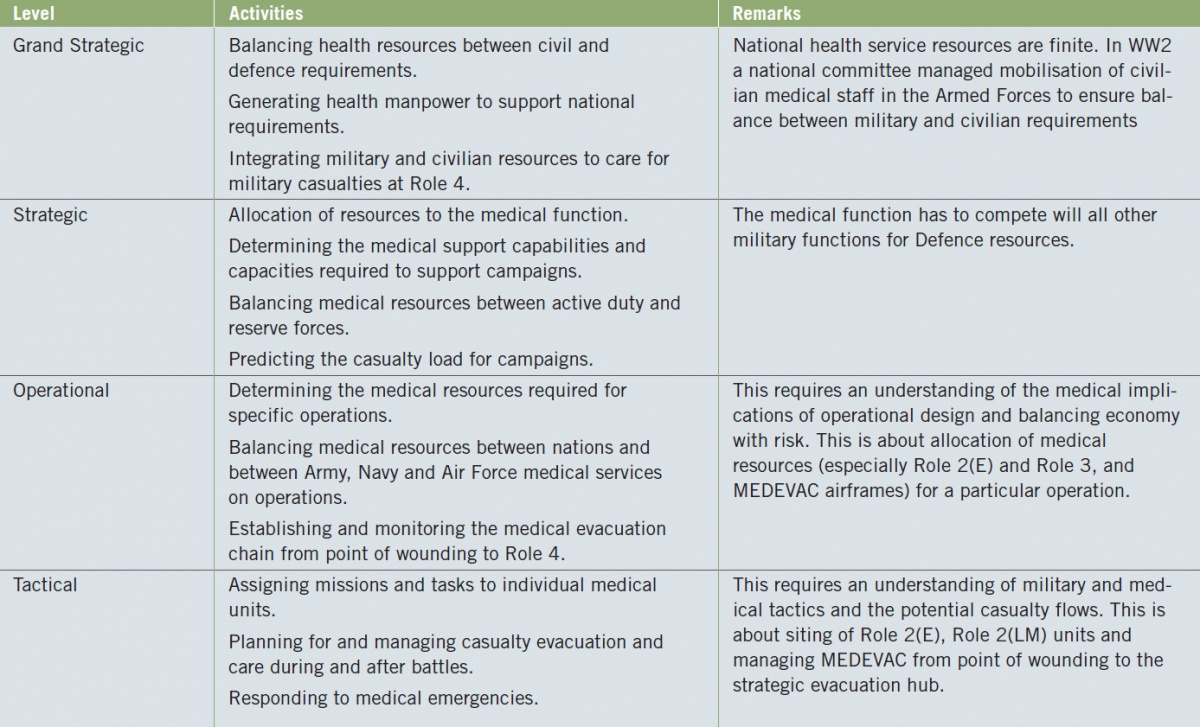 Planning Military Health Services